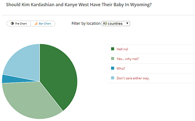 Kim and Kanye Baby Poll Results