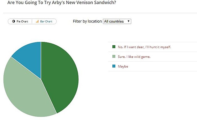 Arby's Venison Poll Results