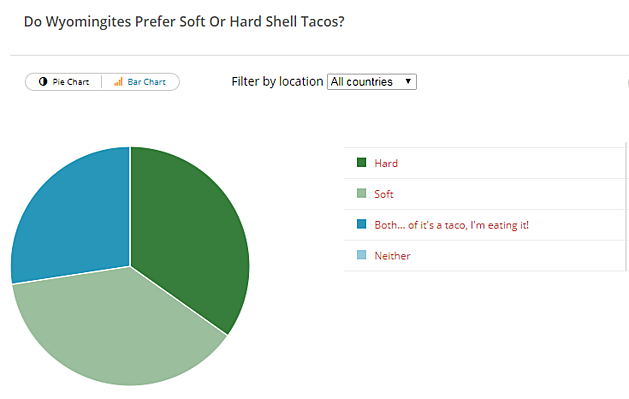 Hard or Soft Taco Poll Results